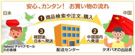 Yahoo!チャイナモール2.jpg